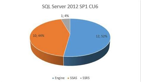 sql server analysis services resume